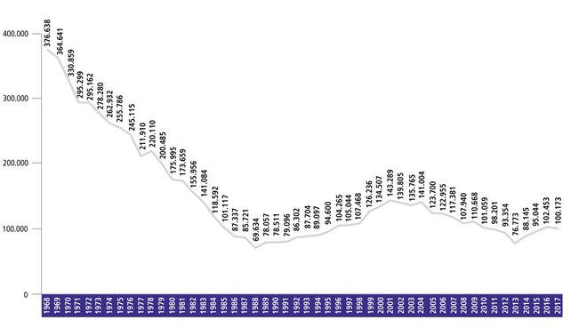 Datos de asistencia al cine en España en los últimos 50 años.