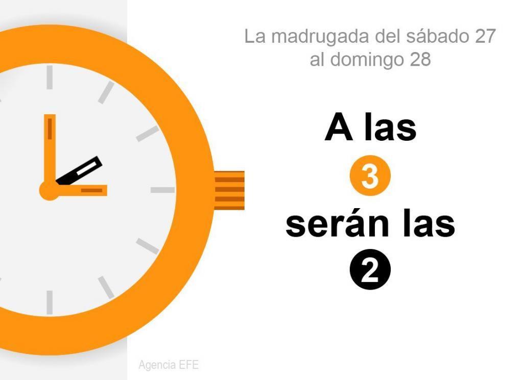 ¿Penúltimo? cambio de hora de invierno: los relojes se retrasan esta madrugada de 03:00  a 02:00 h.