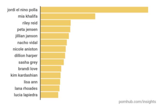 Ranking de las estrellas del porno más buscadas por los españoles en...