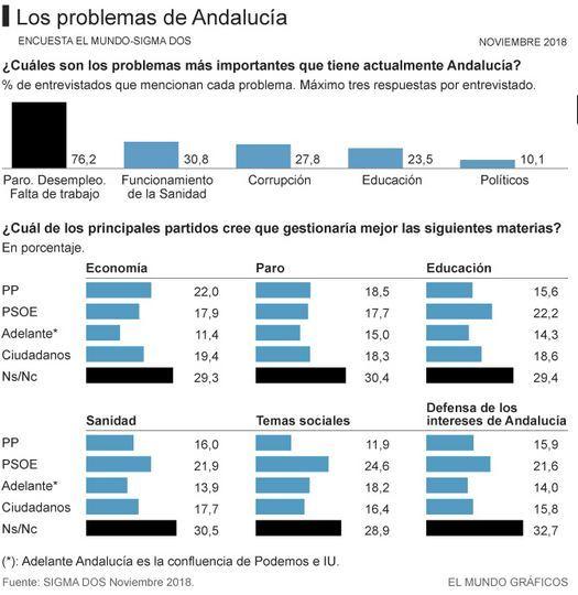 El votante del PSOE en Andalucía tolera más la corrupción