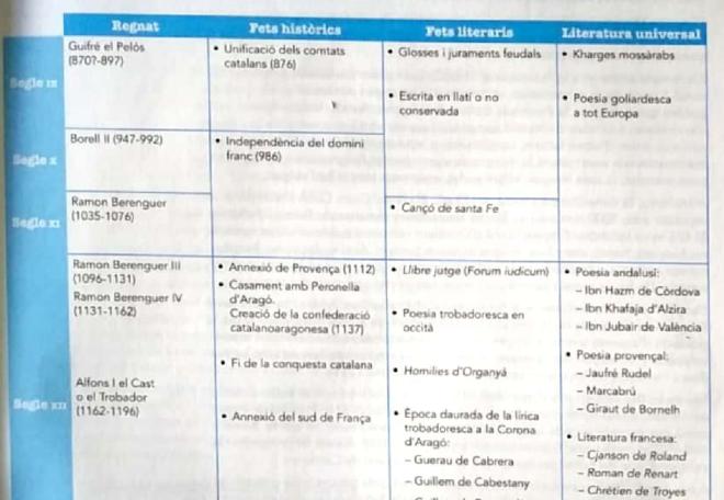 ' MANIPULACION IDEOLOGICA ' EN EL LIBRO DE CATALAN MAS USADO EN LAS AULAS DE BALEARES