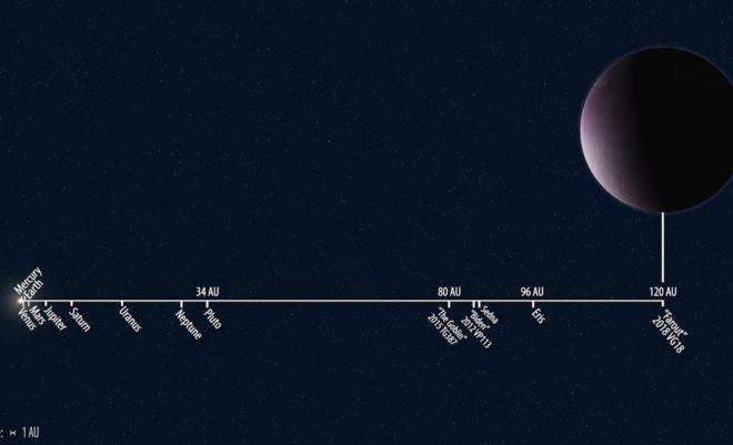 Comparación de las distancias entre Farout y otros cuerpos del...