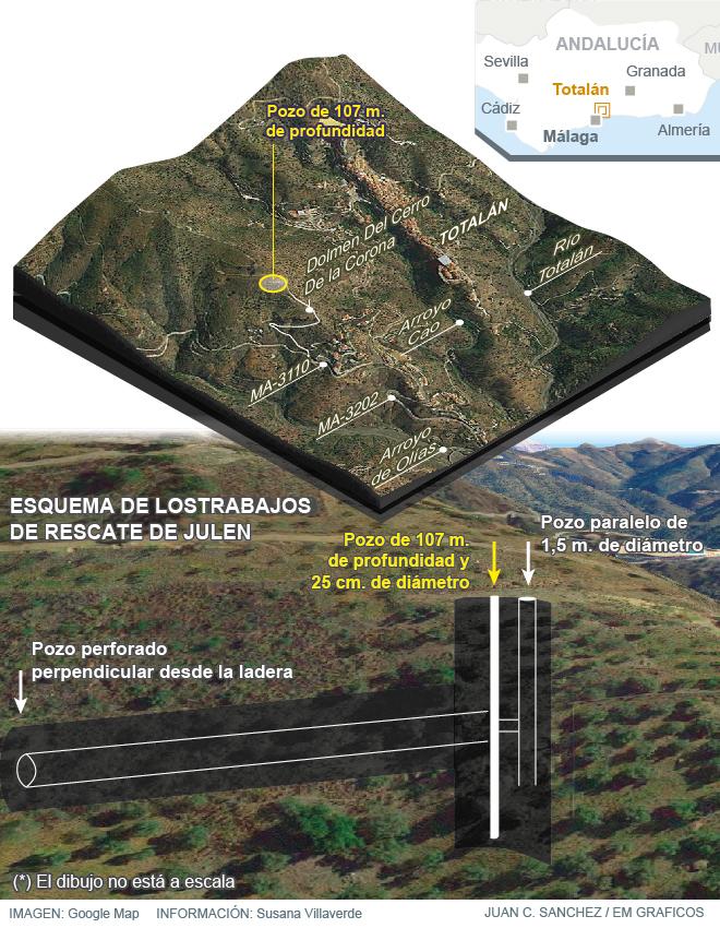 Actualidad: Esta noche comenzará la excavación del túnel para rescatar a Julen