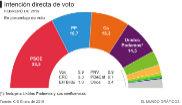 Tezanos manipula el CIS para respaldar los Presupuestos de Pedro Sánchez