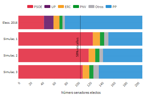 El centro derecha perdería la mayoría en el Senado y necesitaría al PSOE para aplicar otro 155