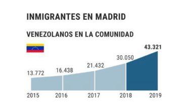 Se triplica el número de venezolanos que viven en Madrid