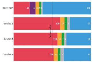 El centro derecha perdería la mayoría en el Senado necesaria para aplicar otro 155