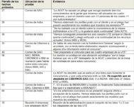 Extracto de la resolución sancionadora de la CNMC con muestras de correos internos incautados de Indra y Software AG (SAG) que apuntan a cómplices en la Agencia Tributaria para conseguir concursos públicos en este organismo oficial