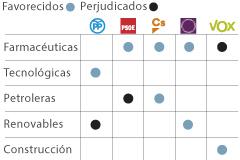 Las empresas de Defensa ganarían con Vox y las farmacéuticas con Podemos