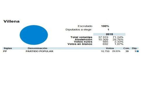 Fuente: Resultados electorales de 2015 de la página web del Ministerio del Interior.