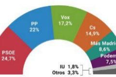 Vox sería tercera fuerza en la Comunidad y el PP podría gobernar con un pacto a la andaluza