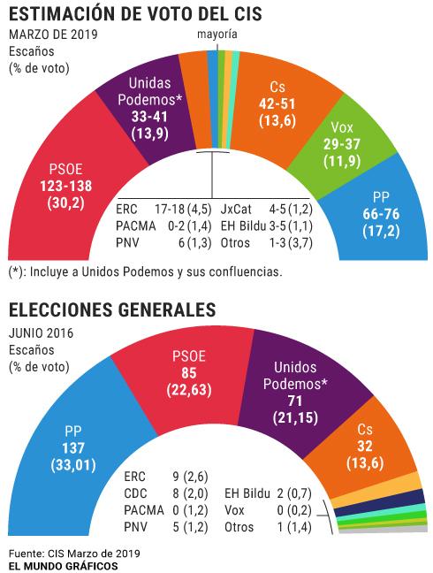 El mapa de España cambiará de color en las elecciones generales, según el CIS