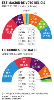 PNV, PSE y Bildu subirían y el PP vasco se quedaría sin representación en el Congreso, según el CIS
