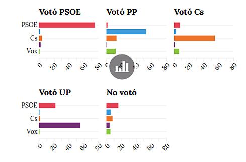 El PP perdería casi la mitad de sus votantes, según el CIS de Tezanos