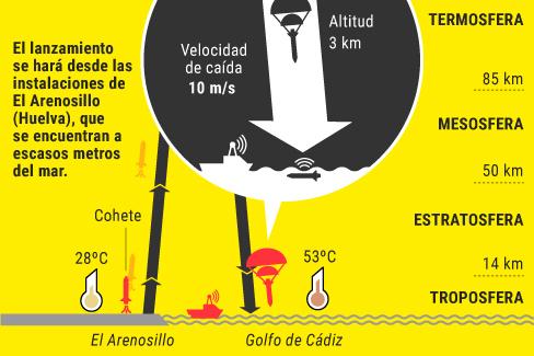 Cuenta atrás para el lanzamiento del primer cohete español que busca hacer negocio en el espacio