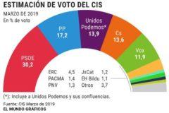 El CIS prevé que ERC duplique escaños el 28-A y que el PDeCAT entre en caída