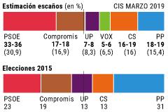 El CIS augura una amplia mayoría de la izquierda