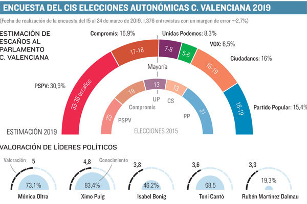 La izquierda valenciana inicia la campaña con un CIS más favorable que sus encuestas