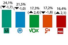 Vox superaría a Cs y PSOE en el Ayuntamiento según una encuesta de Telemadrid