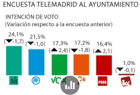 Vox superaría a Cs y PSOE en el Ayuntamiento de la capital según una encuesta de Telemadrid