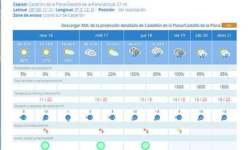 b4704ab1e5a Previsión de la Agencia Estatal de Meteorología para los próximos días.  Aemet