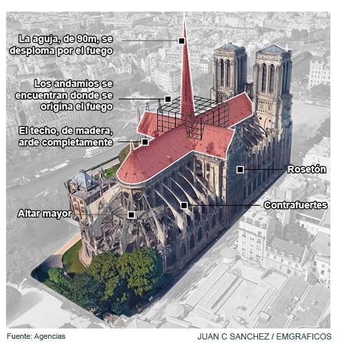 """El Gobierno francés asegura que Notre Dame """"se salvó por media hora"""""""