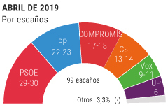 Ximo Puig revalidaría su mayoría con los nacionalistas y Podemos
