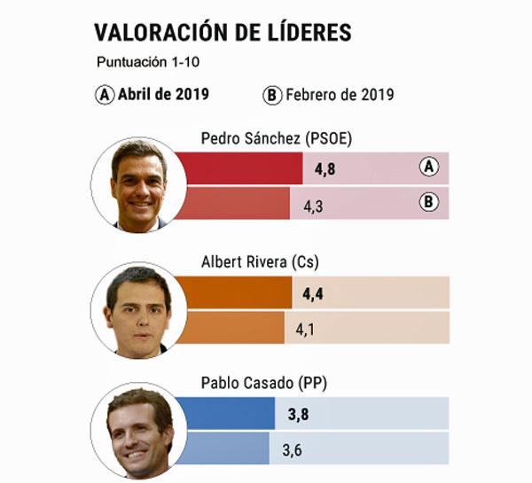 Pedro Sánchez rentabiliza La Moncloa y bate a Albert Rivera