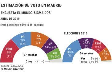 El PSOE ganaría en Madrid en unas generales por primera vez desde 1986