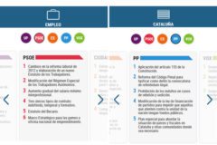 ¿Qué propone cada partido? Compara los programas de PP, PSOE, Podemos, Cs y Vox