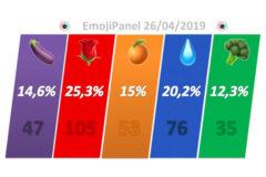 De la frutería al EmojiPanel: el sorpasso de la berenjena a la naranja