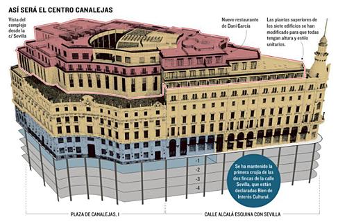 Así será el Centro Canalejas, la nueva milla de oro