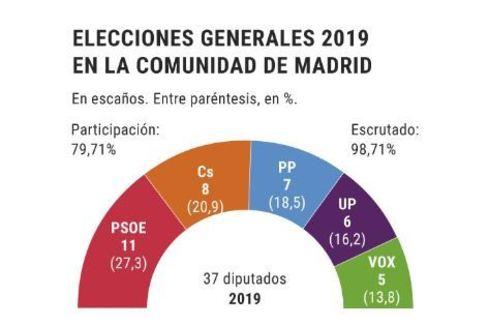 El PSOE gana en Madrid y Ciudadanos supera al PP