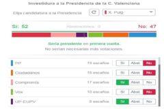 ¿Con quién puede pactar Puig en la Comunidad Valenciana?
