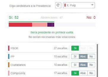 ¿Con quién puede pactar Puig para ser Presidente?