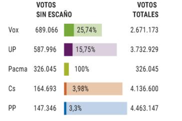 El PP perdió 1,6 millones de votos con Vox y 1,4 con Ciudadanos