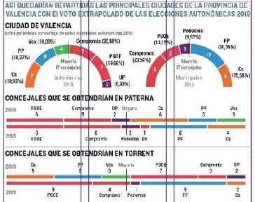 Segundo asalto electoral: la batalla está ahora en Valencia