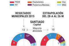 Las 'Mareas' se rompen, ¿pleno del PSOE?