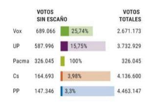 El PP perdió 1,6 millones de votos con Vox y 1,4 con Cs