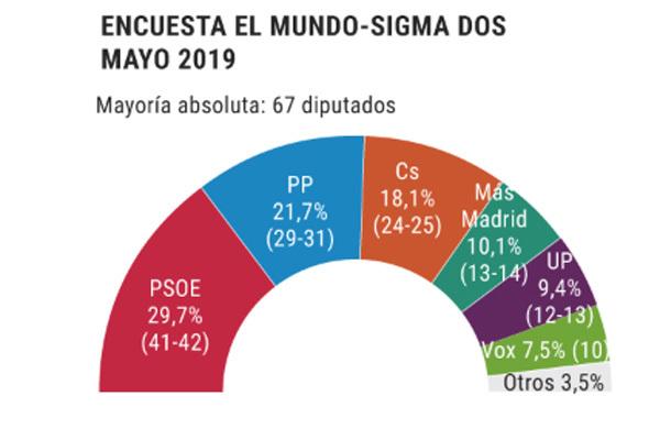 El PSOE puede reconquistar la Comunidad de Madrid después de 24 años