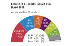 La caída del PP permitiría a Armengol revalidar con Podemos y Més