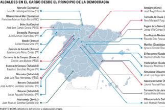 Los 32 pueblos con el mismo alcalde desde 1979