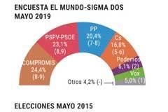 Encuesta de Sigma Dos para EL MUNDO: Compromís y PSOE podrían gobernar solos