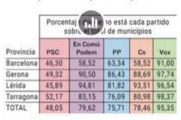 En el 43% de los municipios sólo hay candidatos soberanistas