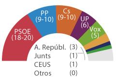 El PSOE arrasaría y se consolidaría  la división del centroderecha