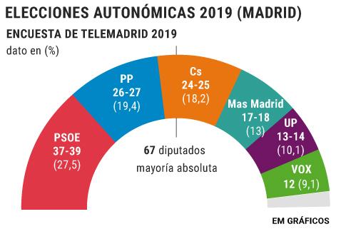 El PSOE podría gobernar en  Madrid tras el hundimiento del PP