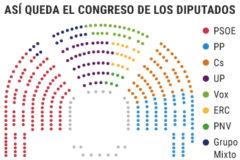 PSOE y Podemos envían a Vox al 'gallinero' y desatan la bronca en el hemiciclo
