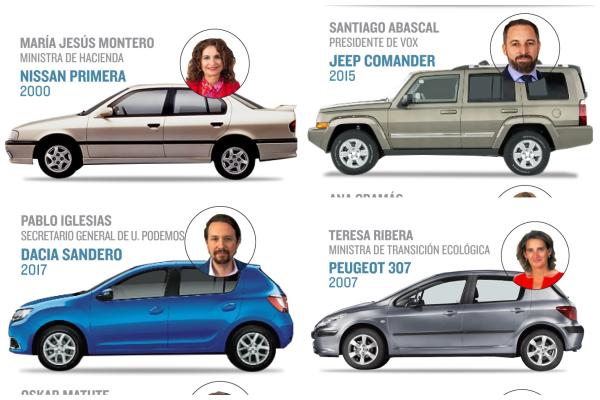 Los diputados no predican con el ejemplo: ninguno tiene coche eléctrico