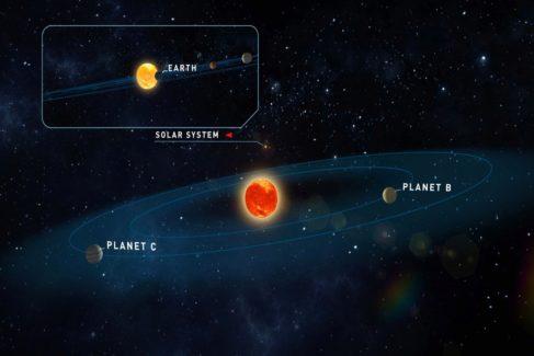 La estrella Teegarden, sus dos exoplanetas y el sistema Solar.