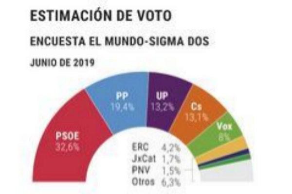 La repetición de elecciones hundiría a Ciudadanos y Vox